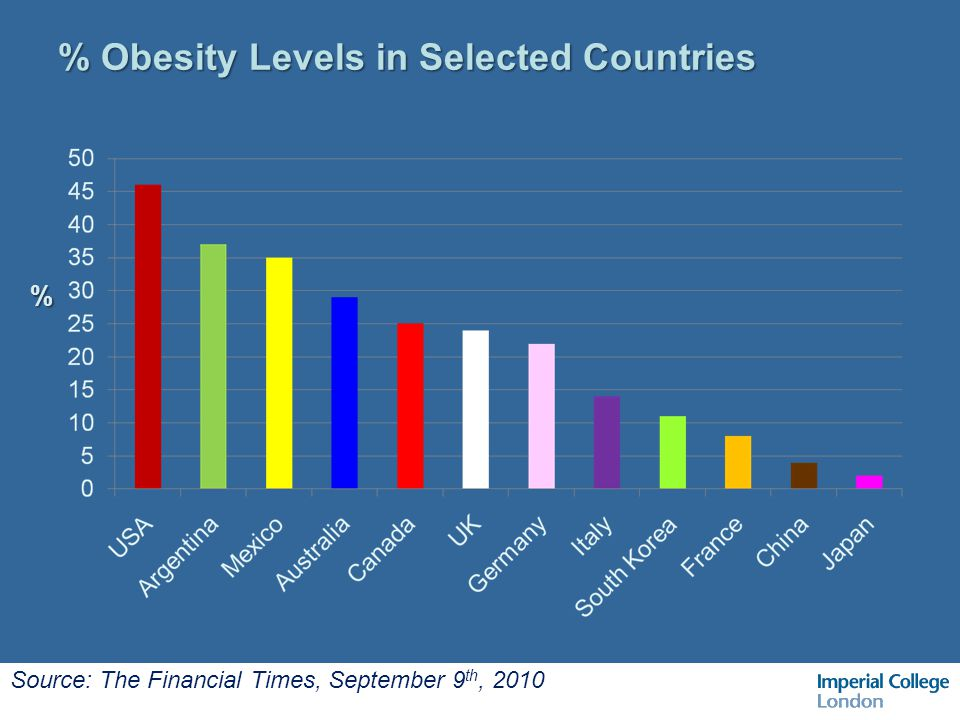 % Obesity Levels in Selected Countries % Source: The Financial Times, September 9 th, 2010