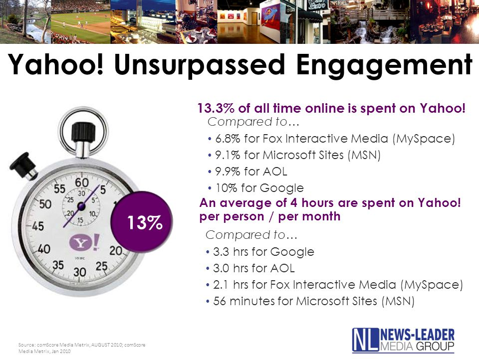 13% Compared to… 3.3 hrs for Google 3.0 hrs for AOL 2.1 hrs for Fox Interactive Media (MySpace) 56 minutes for Microsoft Sites (MSN) An average of 4 hours are spent on Yahoo.