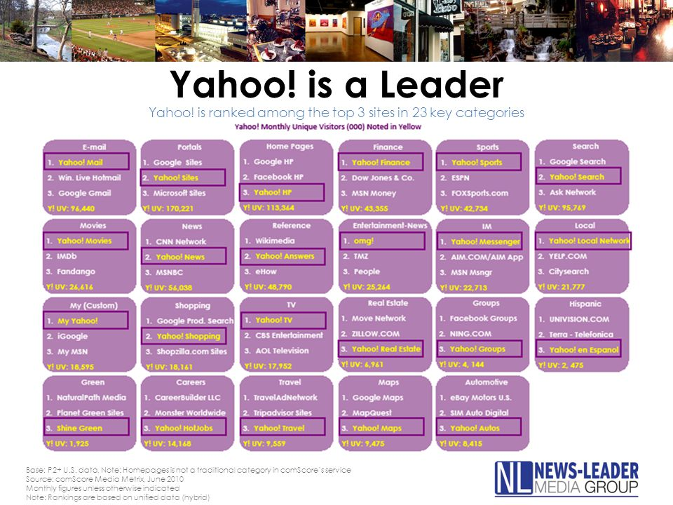 Yahoo. is a Leader Yahoo. is ranked among the top 3 sites in 23 key categories Base: P2+ U.S.