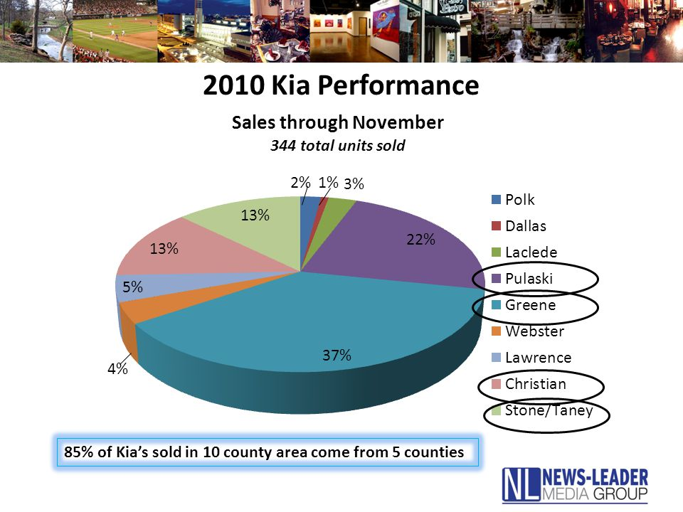 2010 Kia Performance 85% of Kia's sold in 10 county area come from 5 counties