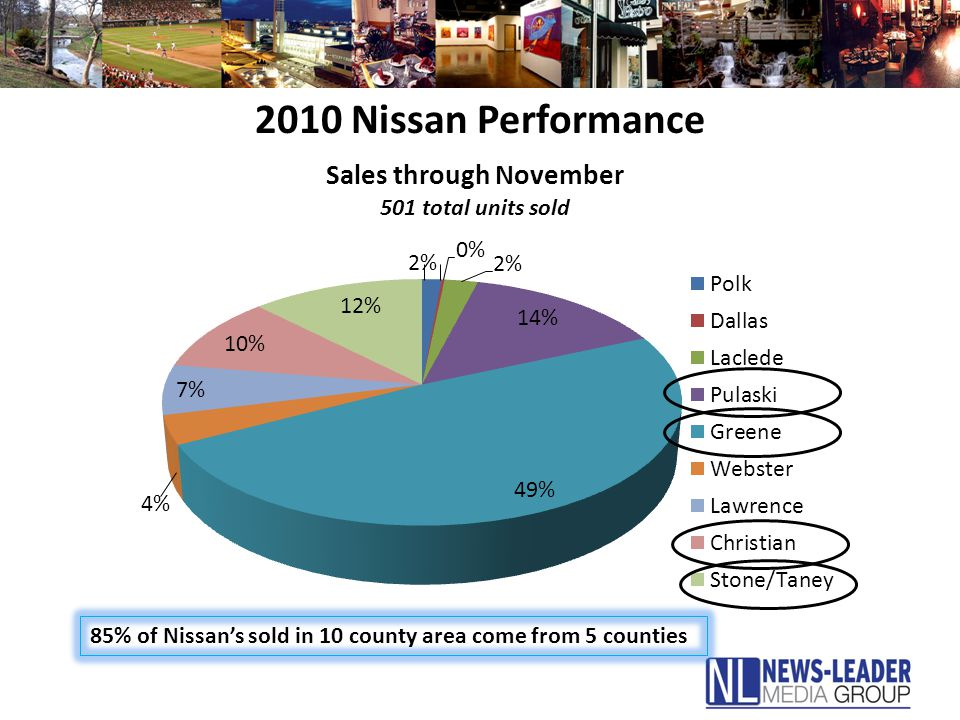 2010 Nissan Performance 85% of Nissan's sold in 10 county area come from 5 counties