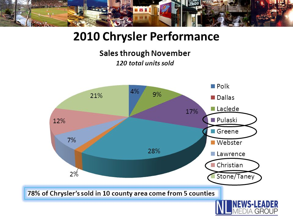 2010 Chrysler Performance 78% of Chrysler's sold in 10 county area come from 5 counties