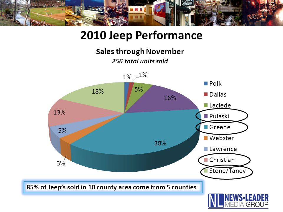 2010 Jeep Performance 85% of Jeep's sold in 10 county area come from 5 counties