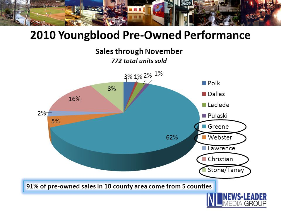 2010 Youngblood Pre-Owned Performance 91% of pre-owned sales in 10 county area come from 5 counties