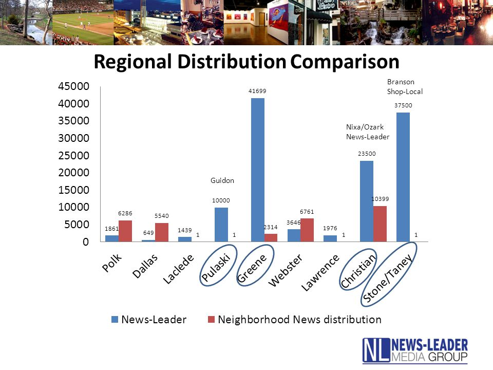 Regional Distribution Comparison Nixa/Ozark News-Leader Branson Shop-Local Guidon