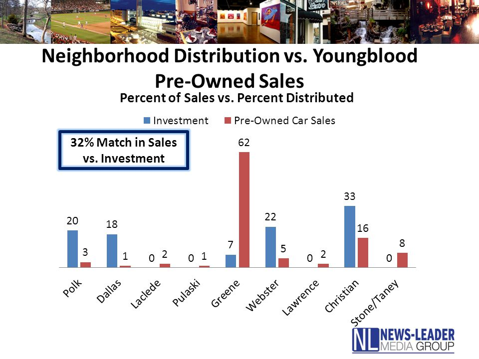 Neighborhood Distribution vs. Youngblood Pre-Owned Sales 32% Match in Sales vs. Investment