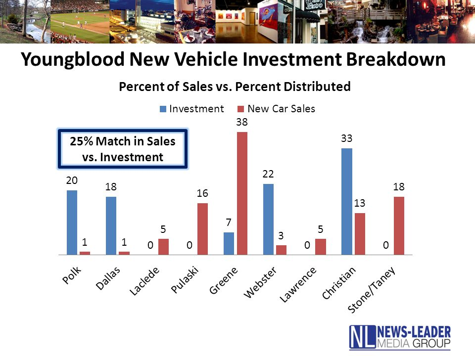 Youngblood New Vehicle Investment Breakdown 25% Match in Sales vs. Investment
