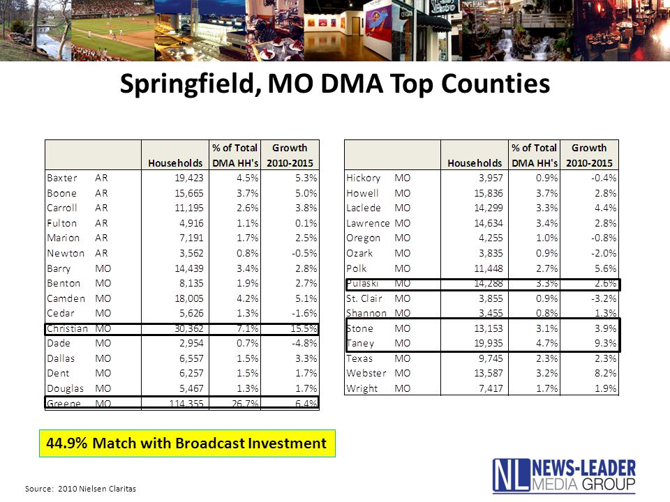Springfield, MO DMA Top Counties Source: 2010 Nielsen Claritas 44.9% Match with Broadcast Investment
