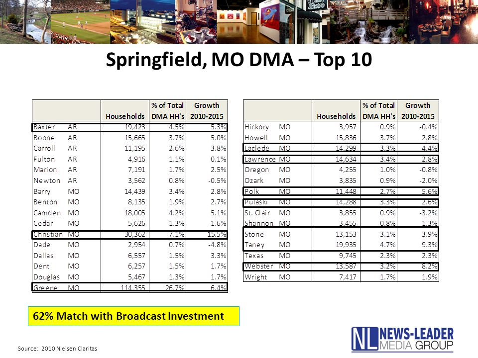 Springfield, MO DMA – Top 10 Source: 2010 Nielsen Claritas 62% Match with Broadcast Investment