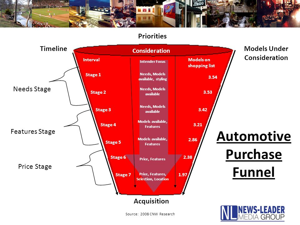 Automotive Purchase Funnel TimelineModels Under Consideration Needs Stage Features Stage Price Stage Consideration Stage 1 Stage 2 Stage 3 Stage 4 Stage 5 Stage 6 Stage 7 Needs, Models available, styling Needs, Models available Models available, Features Price, Features Price, Features, Selection, Location Intender Focus IntervalModels on shopping list 3.54 3.53 3.42 3.21 2.86 2.38 1.97 Priorities Acquisition Models available, Features Source: 2008 CNW Research