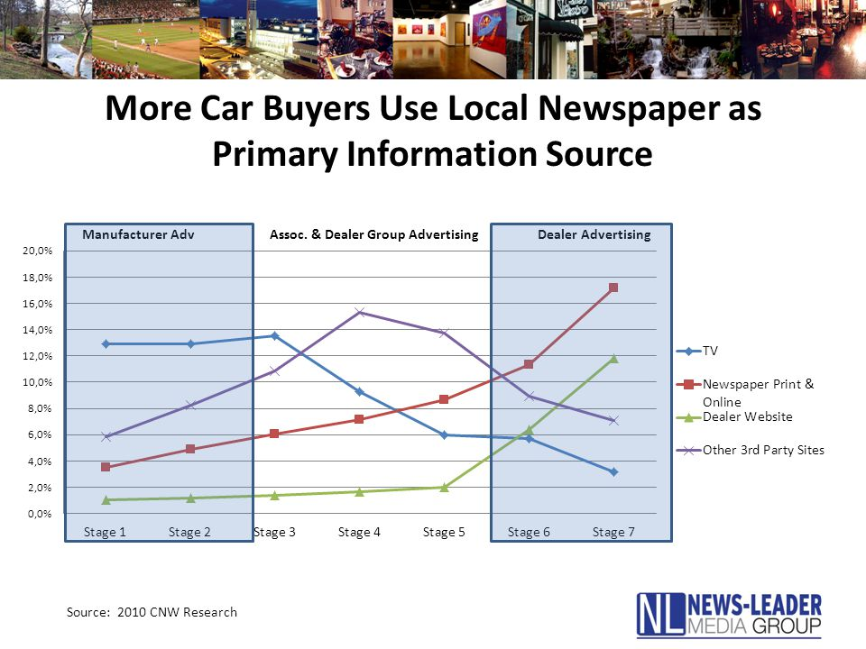 More Car Buyers Use Local Newspaper as Primary Information Source Source: 2010 CNW Research