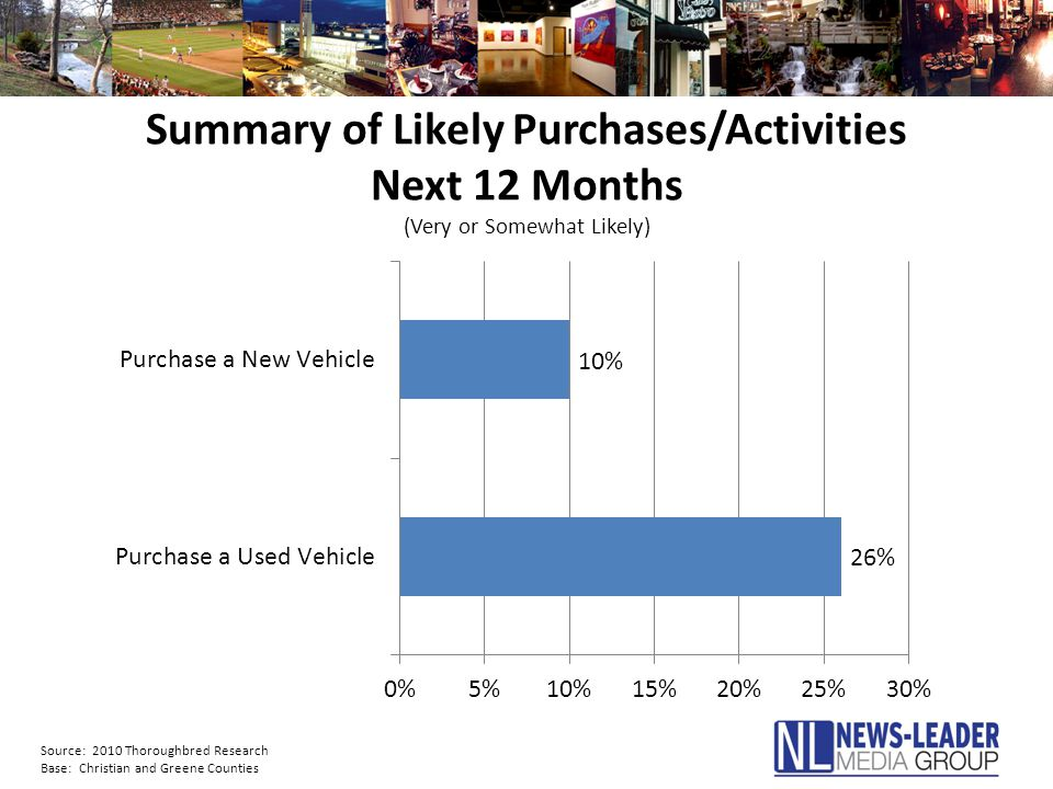Summary of Likely Purchases/Activities Next 12 Months (Very or Somewhat Likely) Source: 2010 Thoroughbred Research Base: Christian and Greene Counties