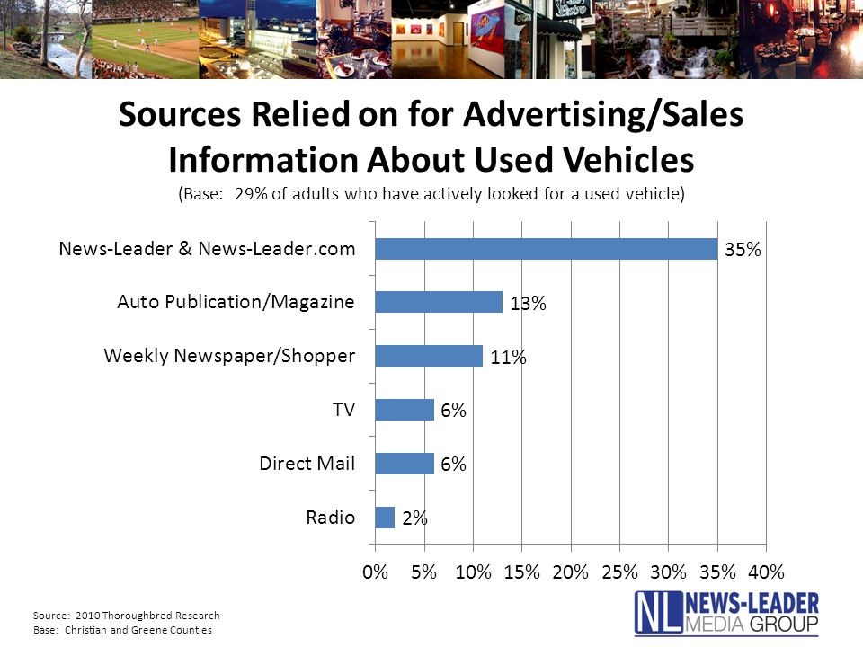 Sources Relied on for Advertising/Sales Information About Used Vehicles (Base: 29% of adults who have actively looked for a used vehicle) Source: 2010 Thoroughbred Research Base: Christian and Greene Counties