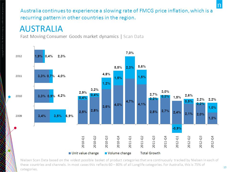 Copyright ©2013 The Nielsen Company. Confidential and proprietary. 10 AUSTRALIA Fast Moving Consumer Goods market dynamics | Scan Data Nielsen Scan Da