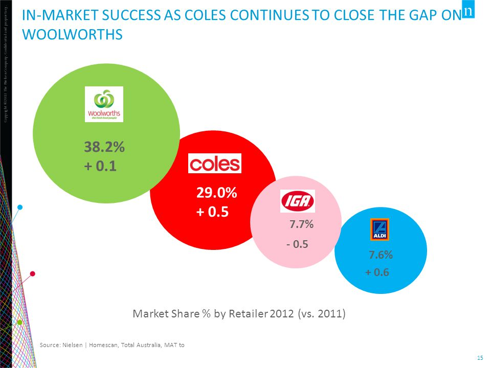 Copyright ©2013 The Nielsen Company. Confidential and proprietary. 15 IN-MARKET SUCCESS AS COLES CONTINUES TO CLOSE THE GAP ON WOOLWORTHS Market Share