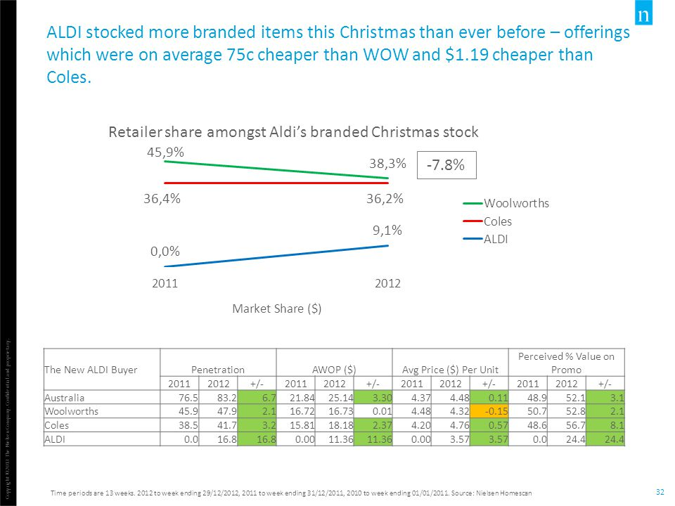 Copyright ©2013 The Nielsen Company. Confidential and proprietary. 32 ALDI stocked more branded items this Christmas than ever before – offerings whic