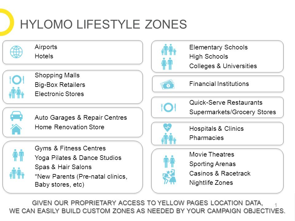GIVEN OUR PROPRIETARY ACCESS TO YELLOW PAGES LOCATION DATA, WE CAN EASILY BUILD CUSTOM ZONES AS NEEDED BY YOUR CAMPAIGN OBJECTIVES. Airports Hotels Sh
