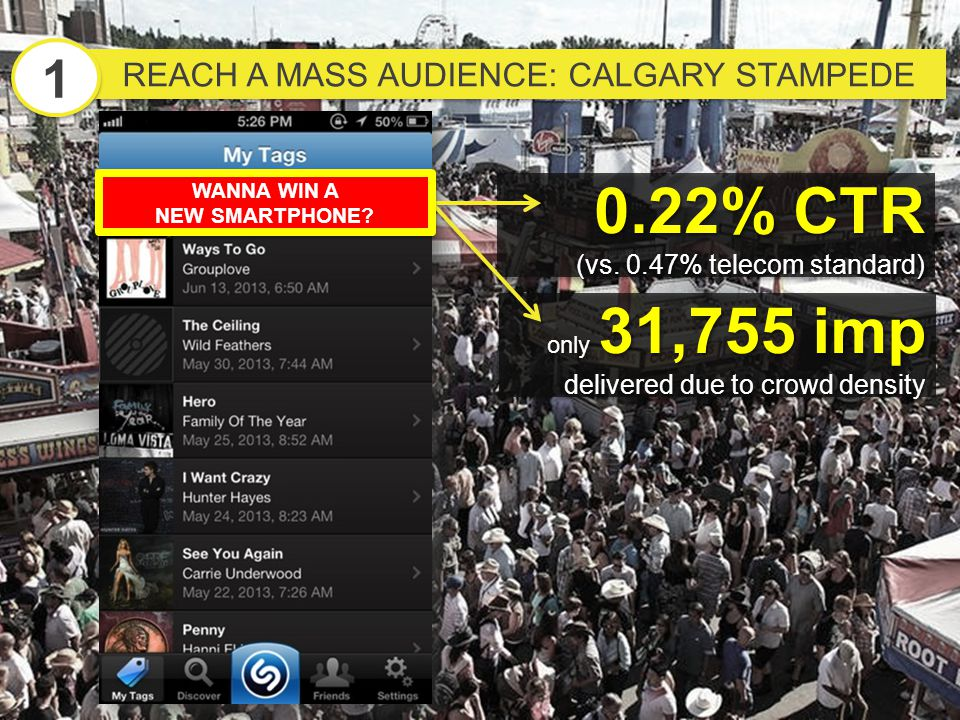 REACH A MASS AUDIENCE: CALGARY STAMPEDE 1 1 0.22% CTR (vs. 0.47% telecom standard) 0.22% CTR (vs. 0.47% telecom standard) only 31,755 imp delivered du