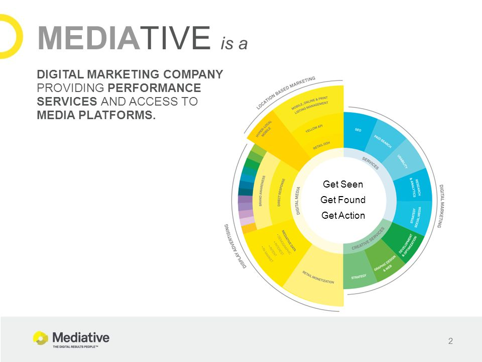 2 MEDIATIVE is a DIGITAL MARKETING COMPANY PROVIDING PERFORMANCE SERVICES AND ACCESS TO MEDIA PLATFORMS. Get Seen Get Found Get Action