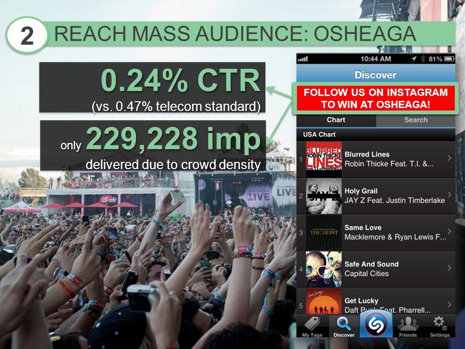REACH MASS AUDIENCE: OSHEAGA 2 2 0.24% CTR (vs.0.47% telecom standard) 0.24% CTR (vs.