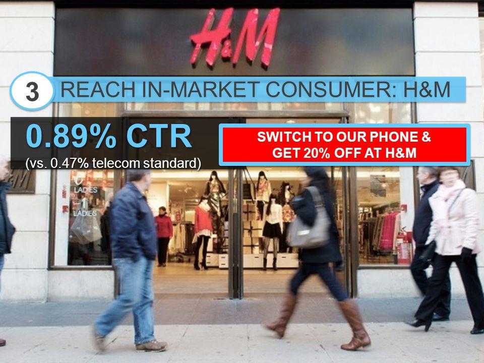 REACH IN-MARKET CONSUMER: H&M 3 3 0.89% CTR (vs.0.47% telecom standard) 0.89% CTR (vs.