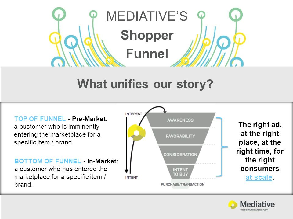 What unifies our story? TOP OF FUNNEL - Pre-Market: a customer who is imminently entering the marketplace for a specific item / brand. BOTTOM OF FUNNE