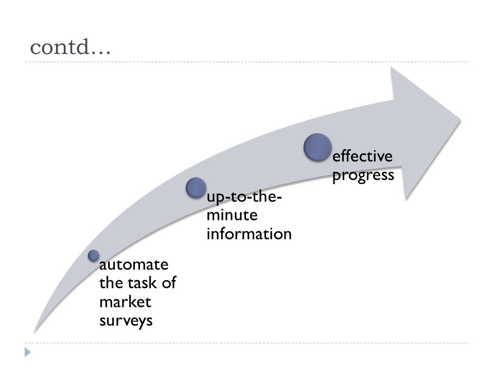 contd… automate the task of market surveys up-to-the- minute information effective progress