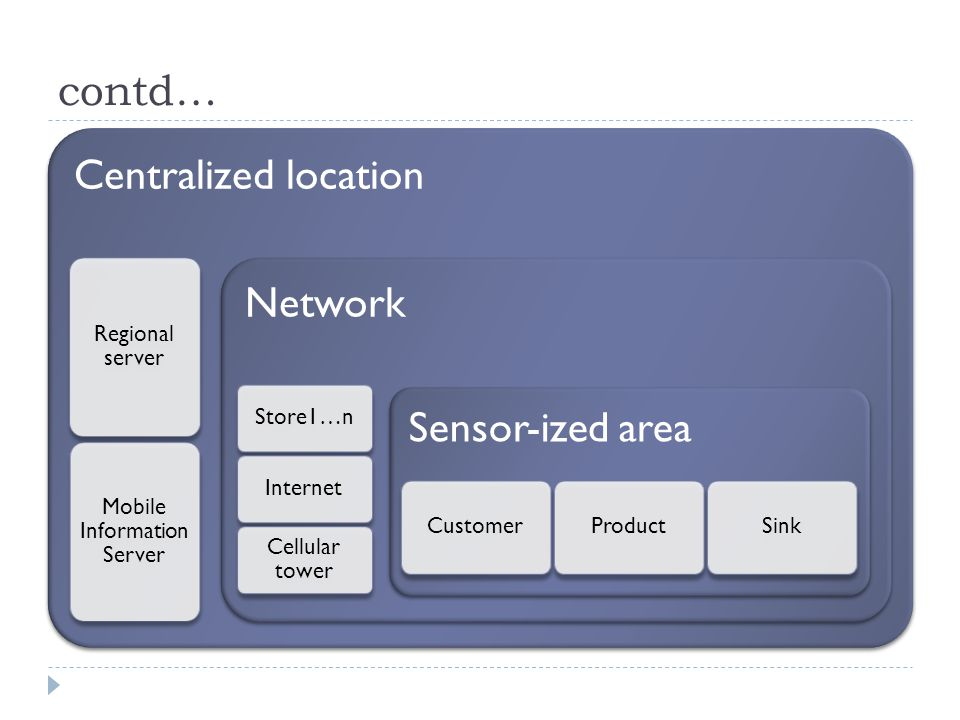 contd… Centralized location Regional server Mobile Information Server Network Store1…nInternet Cellular tower Sensor-ized area CustomerProductSink