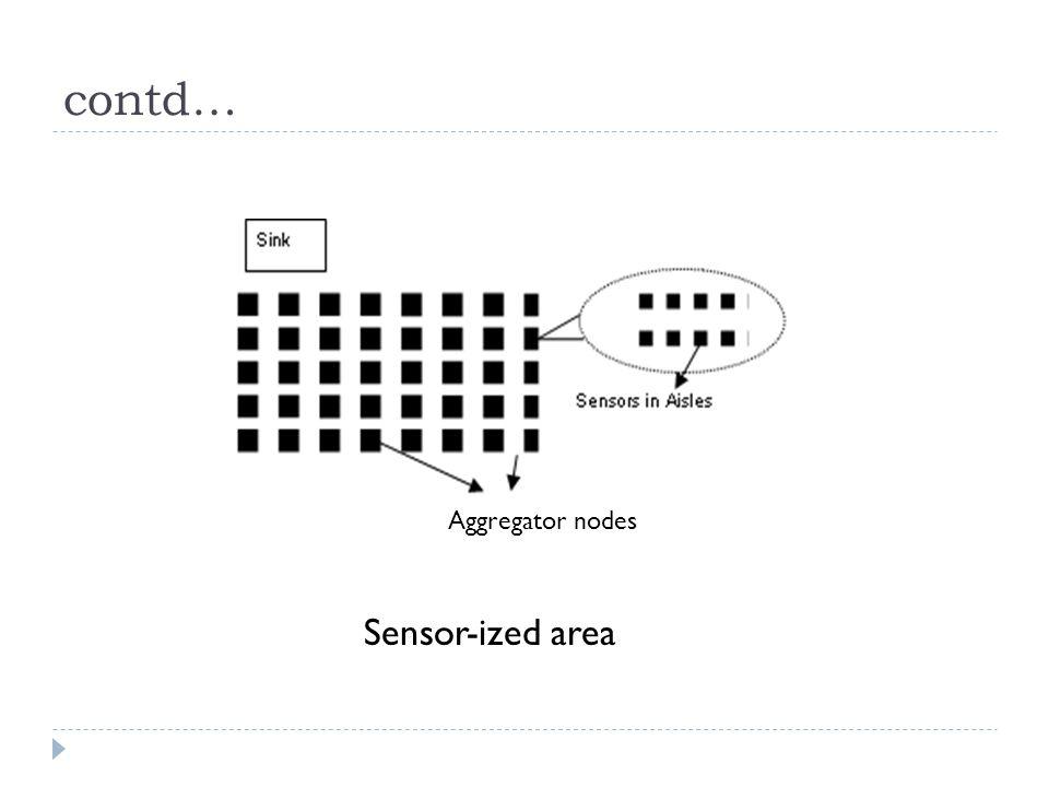 contd… Aggregator nodes Sensor-ized area