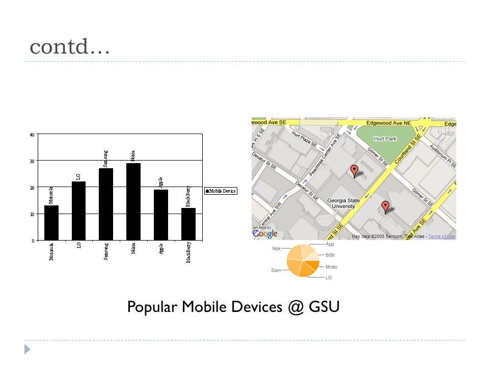 contd… Popular Mobile Devices @ GSU