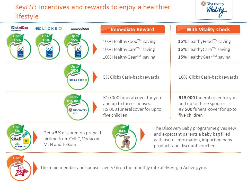 KeyFIT: Incentives and rewards to enjoy a healthier lifestyle 10% HealthyFood TM saving15% HealthyFood TM saving 10% HealthyCare TM saving15% HealthyC