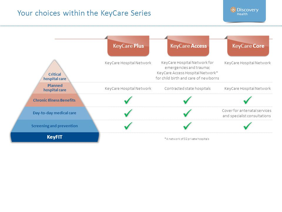 Your choices within the KeyCare Series KeyCare Hospital Network Critical hospital care Planned hospital care Chronic Illness Benefits Day-to-day medic