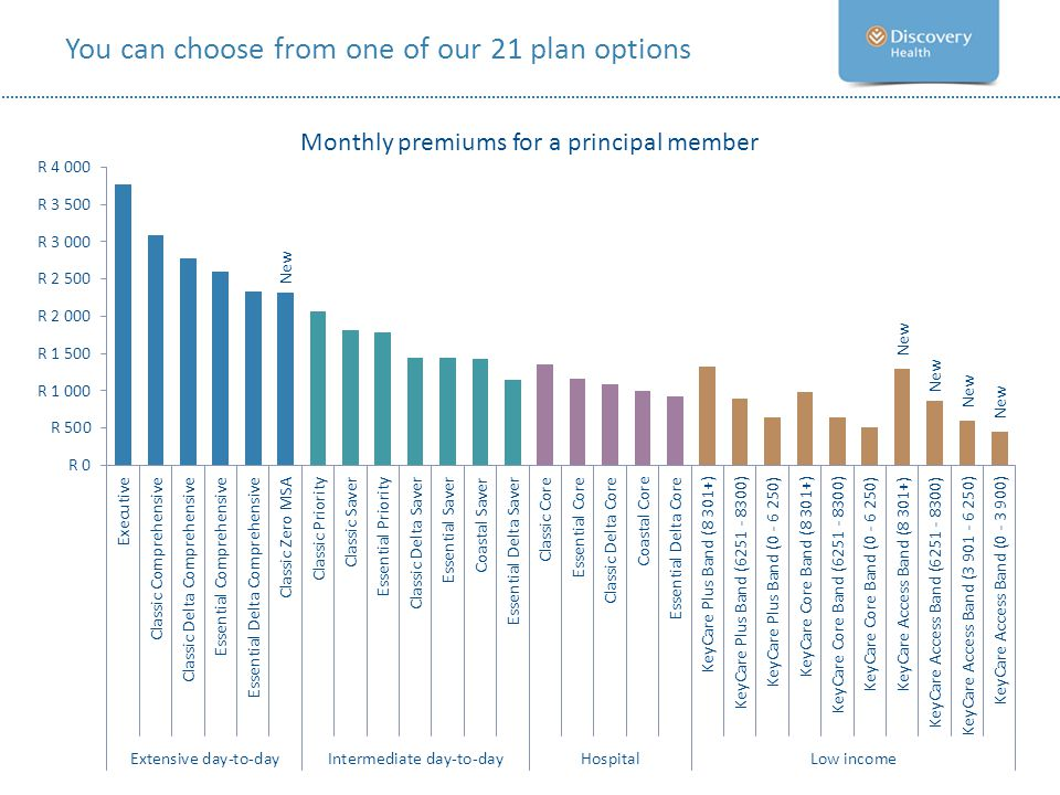 You can choose from one of our 21 plan options Monthly premiums for a principal member