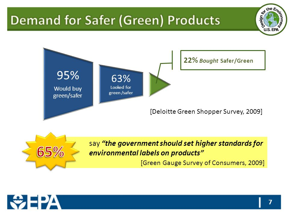 """say """"the government should set higher standards for environmental labels on products"""" [Green Gauge Survey of Consumers, 2009] 7 95% Would buy green/sa"""