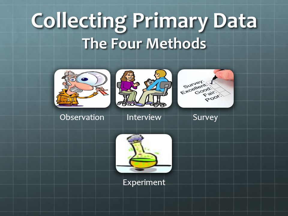 Collecting Primary Data The Four Methods ObservationInterviewSurvey Experiment