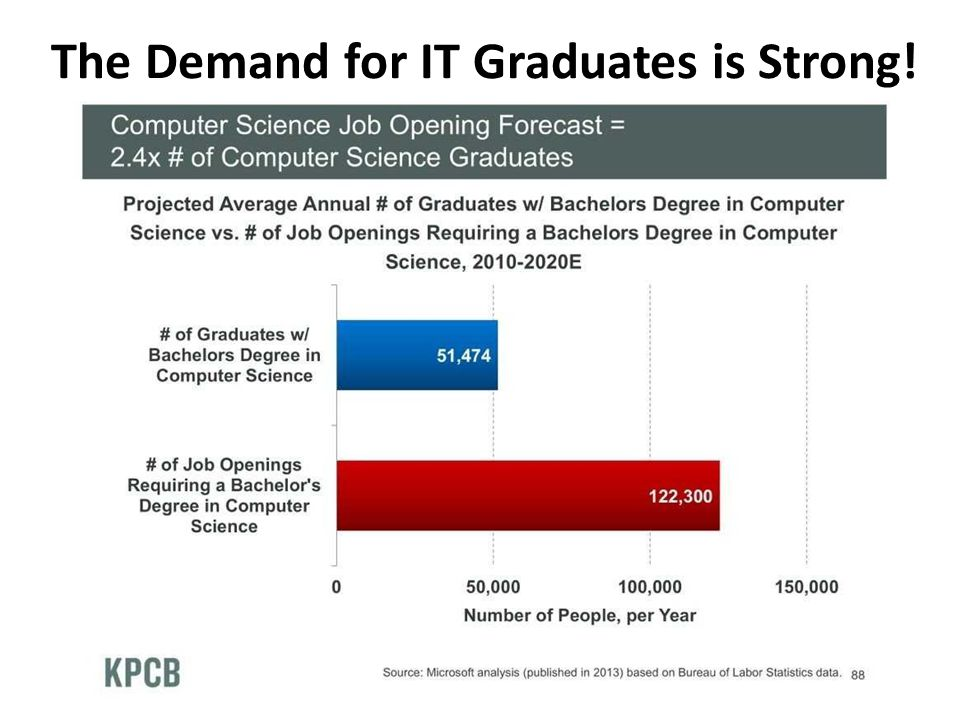 The Demand for IT Graduates is Strong!