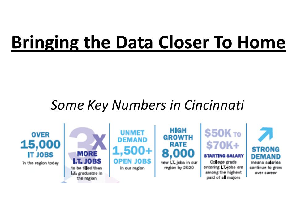 Bringing the Data Closer To Home Some Key Numbers in Cincinnati