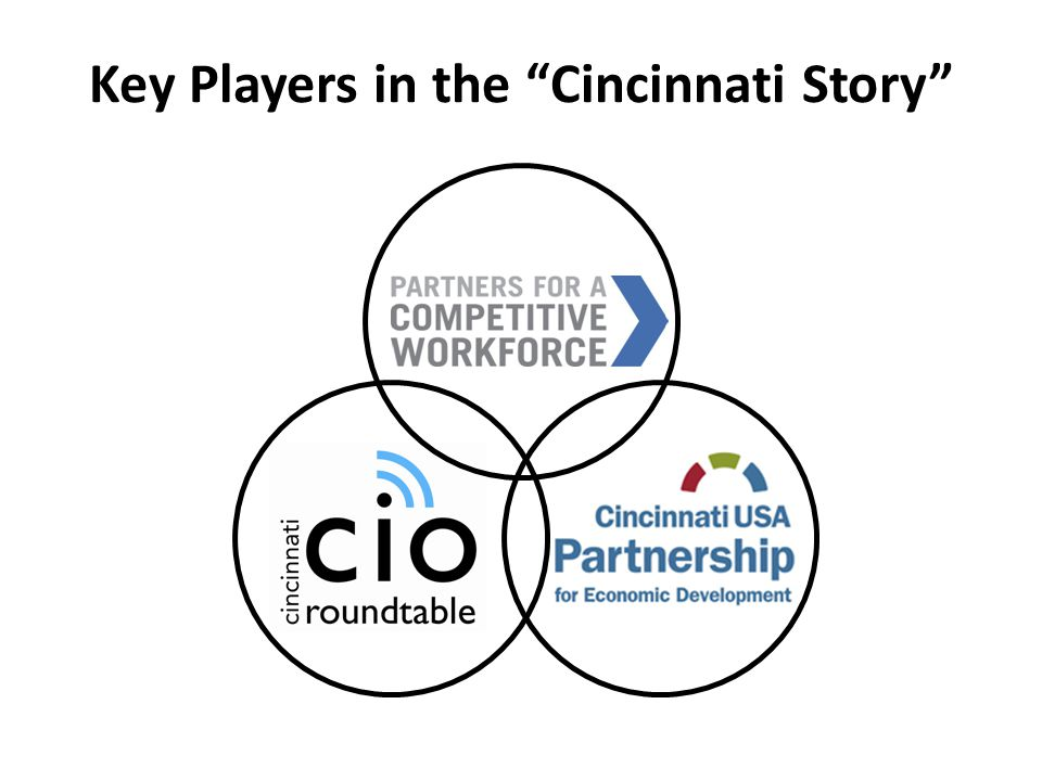 Key Players in the Cincinnati Story