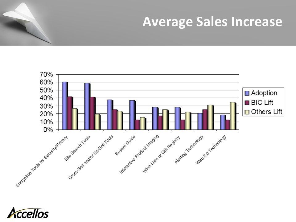 Average Sales Increase