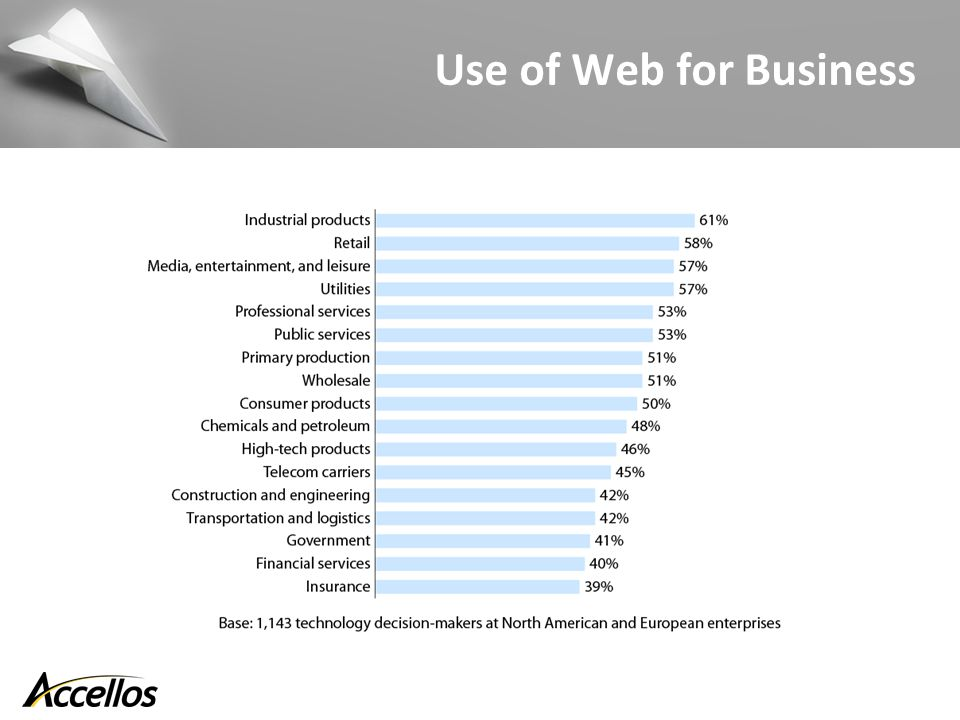 Use of Web for Business
