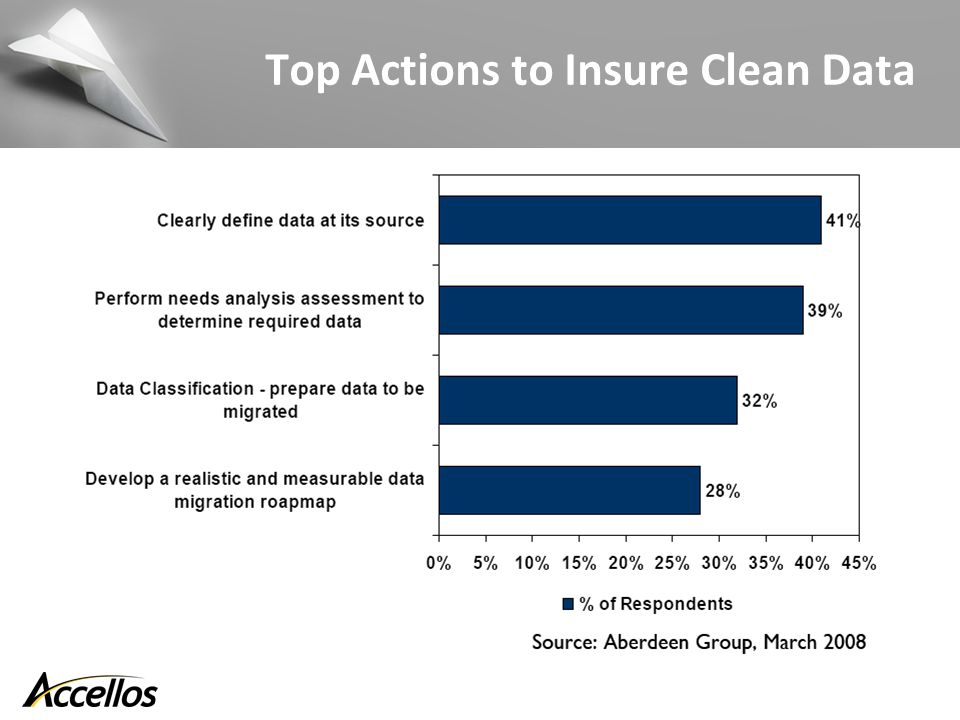 Top Actions to Insure Clean Data