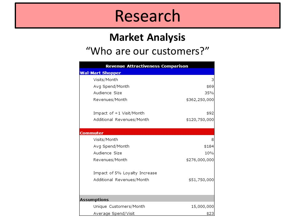 Market Analysis Who is MurphyUSA? Quick Facts: 1123 stores (2011); grow to 1180 stores in 2012 Located in 23 states, primarily through the Southeast: STORE LOCATIONS SoutheastAppalachiansSouthwestNorth Alabama64Arkansas59Colorado1Illinois26 Florida97Kentucky36Louisiana59Indiana32 Georgia77Missouri46New Mexico6Iowa21 Mississippi48Tennessee74Oklahoma50Kansas1 North Carolina69Virginia3Texas234Michigan23 South Carolina45 Minnesota7 Ohio41 $30m/day in gasoline sales; $0.01-0.02 profit margin/gallon of gasoline $150m/mo in cigarette sales; $6m/mo in smokeless tobacco $9m/mo in lottery sales (only 970 stores) $3m/mo in beer sales (only 238 stores) $10m/mo in soft drinks; $1.3m/mo in candy; $1m/mo in snacks; $1m/mo in dispensed beverages (hot, cold & frozen) Research