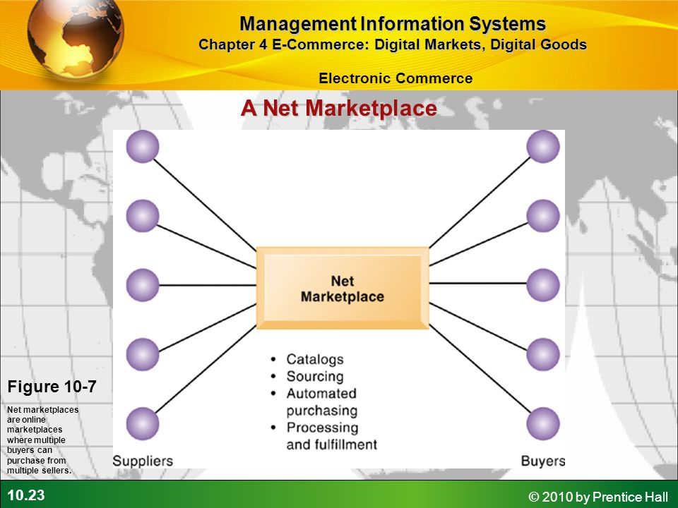 10.23 © 2010 by Prentice Hall Figure 10-7 Net marketplaces are online marketplaces where multiple buyers can purchase from multiple sellers. A Net Mar