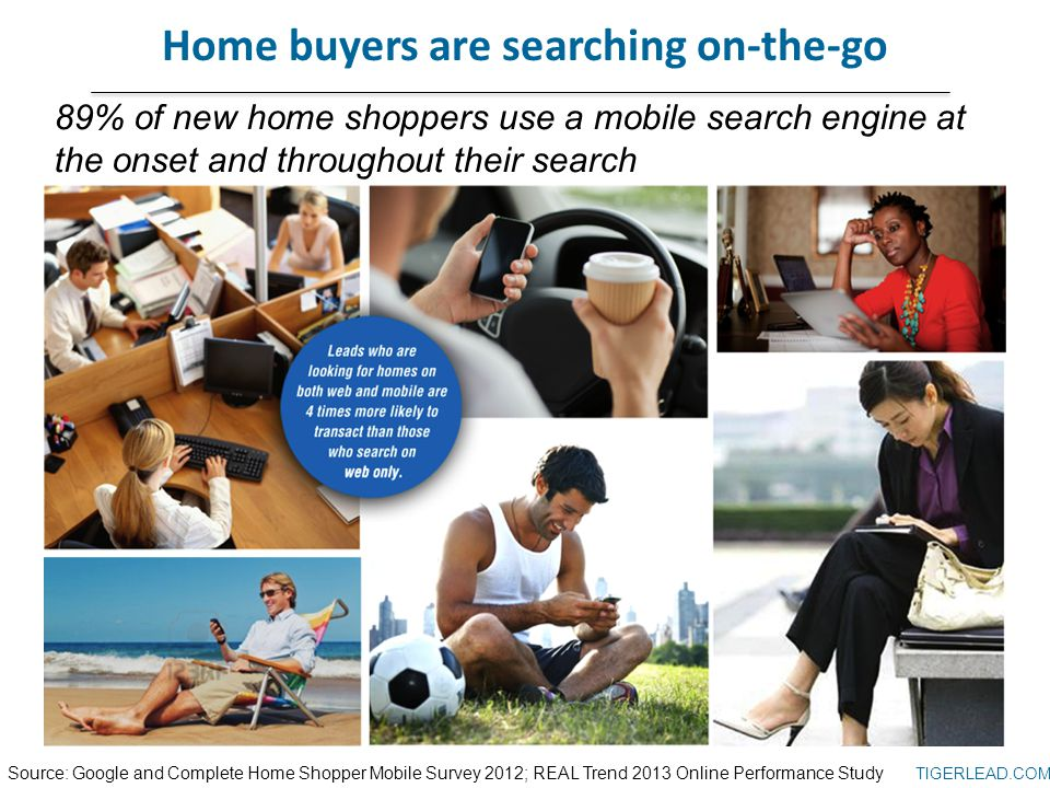 TIGERLEAD.COM Home buyers are searching on-the-go 89% of new home shoppers use a mobile search engine at the onset and throughout their search Source: Google and Complete Home Shopper Mobile Survey 2012; REAL Trend 2013 Online Performance Study