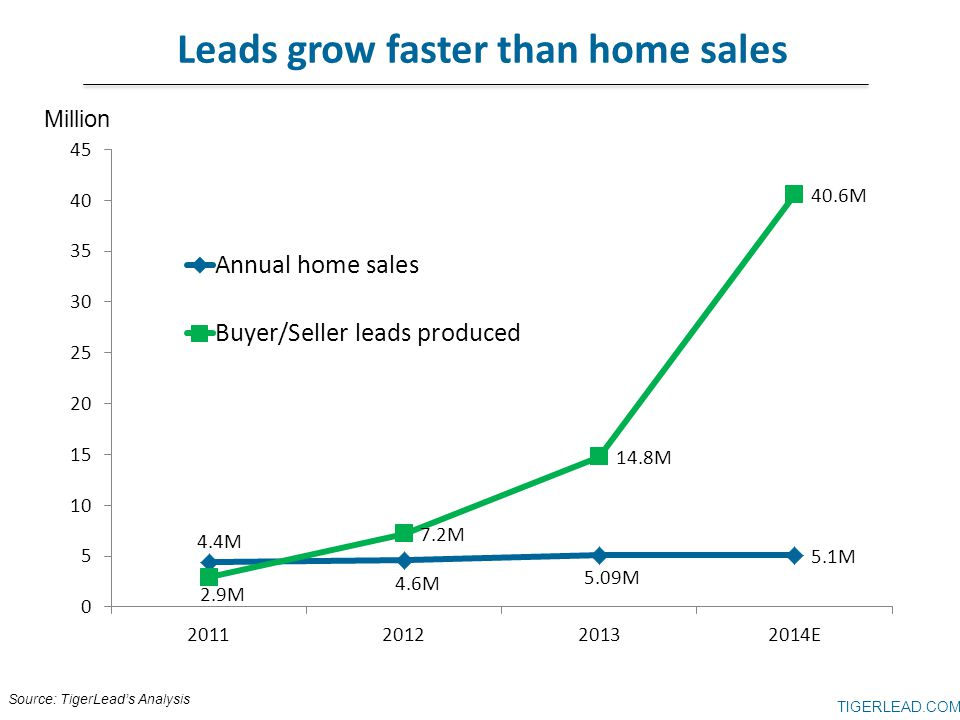 Leads grow faster than home sales Source: TigerLead's Analysis Million