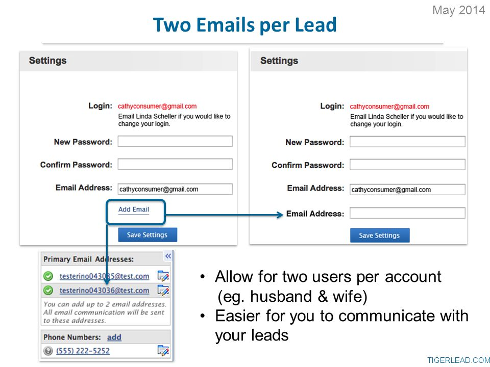 TIGERLEAD.COM Two Emails per Lead Allow for two users per account (eg. husband & wife) Easier for you to communicate with your leads May 2014