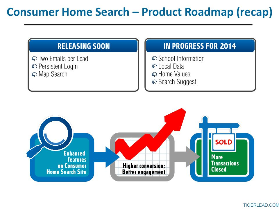TIGERLEAD.COM Consumer Home Search – Product Roadmap (recap)