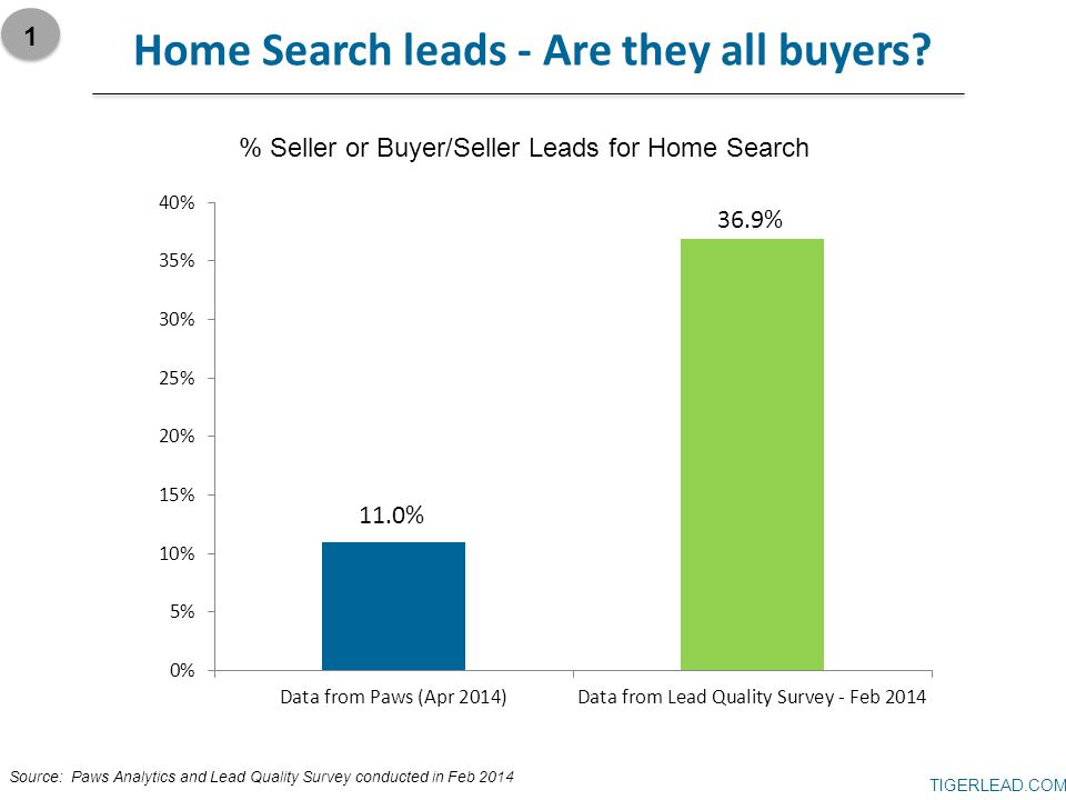 TIGERLEAD.COM Home Search leads - Are they all buyers? % Seller or Buyer/Seller Leads for Home Search 1 Source: Paws Analytics and Lead Quality Survey