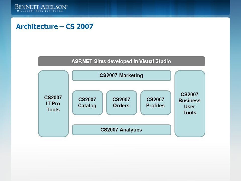 Architecture – CS 2007 CS2007 Catalog CS2007 Orders CS2007 Profiles CS2007 Analytics CS2007 Marketing CS2007 Business User Tools CS2007 IT Pro Tools ASP.NET Sites developed in Visual Studio