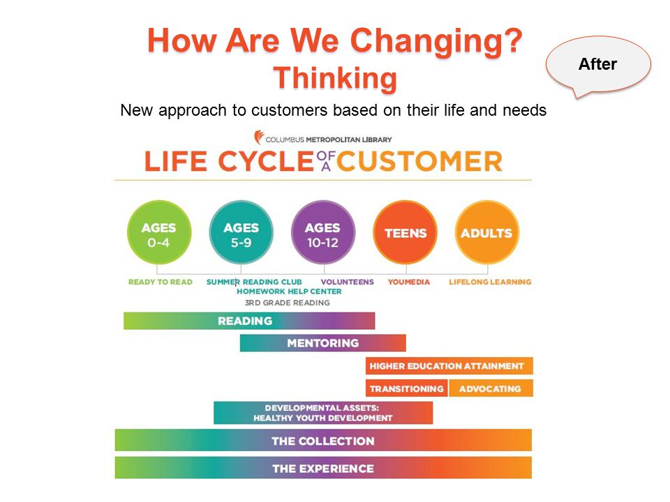 How Are We Changing? Thinking 13 After New approach to customers based on their life and needs